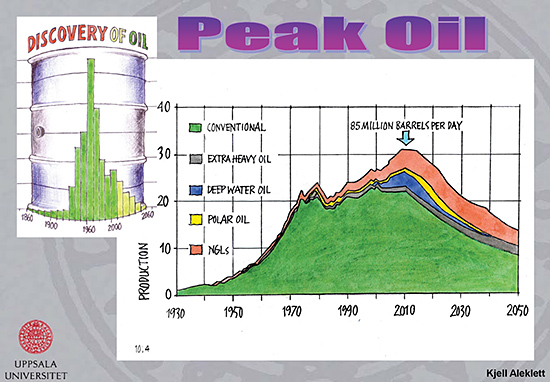 Peak Oil - The Peak of World Oil Production