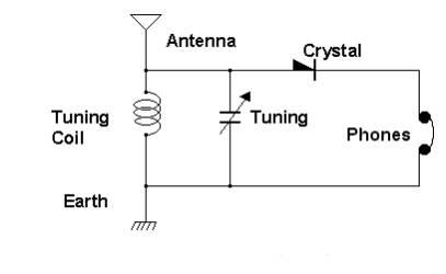 Crystal Radio Schematic - Survival Radio and Long-Distance Communication for Survival