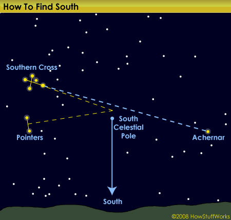 How to Read the Sky at Night - Practical Astronomy for Date, Time and Direction Finding